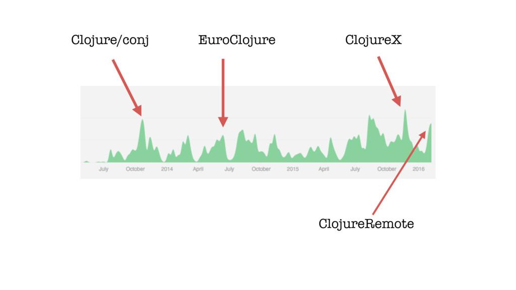 Clojure/conj EuroClojure ClojureX ClojureRemote