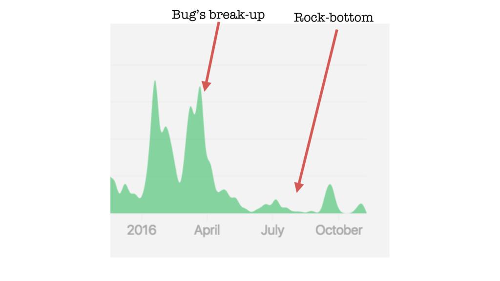 Bug's break-up Rock-bottom