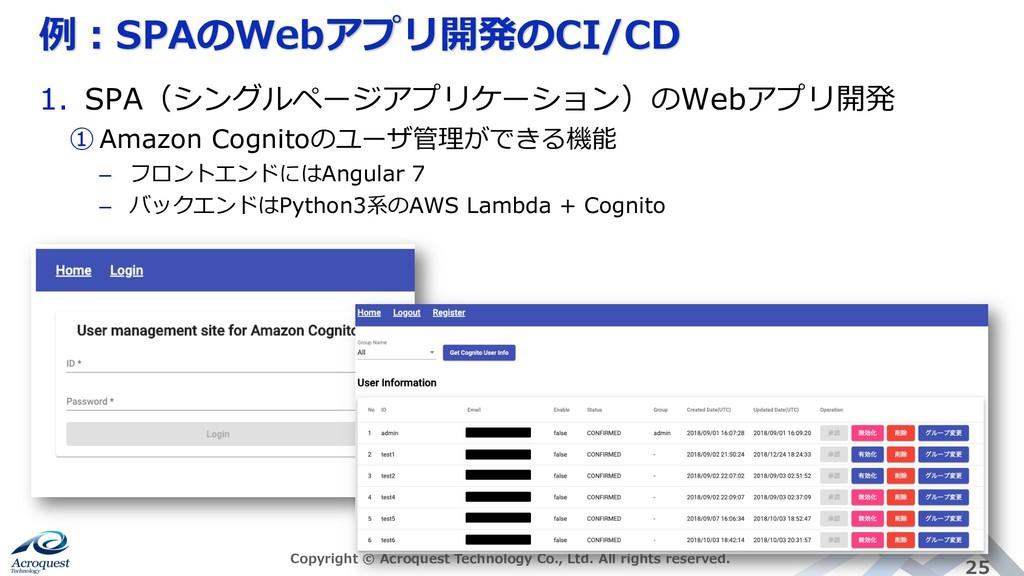 例︓SPAのWebアプリ開発のCI/CD Copyright © Acroquest Tech...