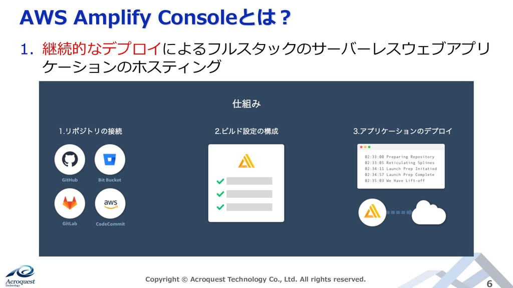AWS Amplify Consoleとは︖ Copyright © Acroquest Te...