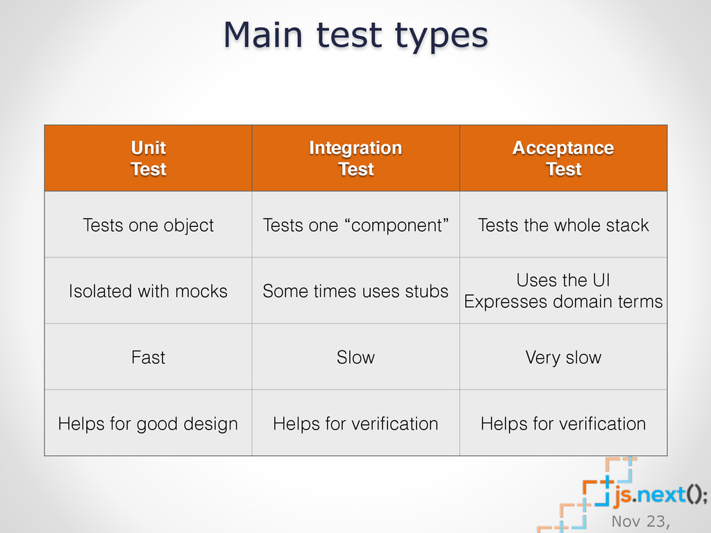 Nov 23, Unit Test Integration Test Acceptance T...