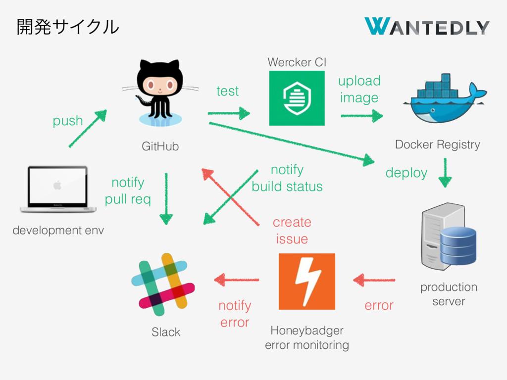 development env Slack GitHub Wercker CI Honeyba...