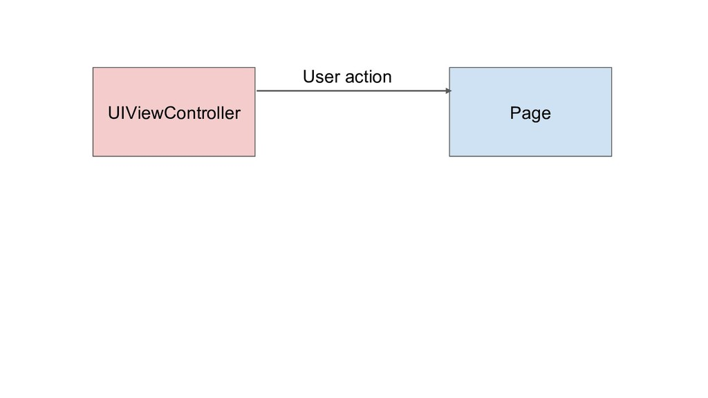 UIViewController Page User action