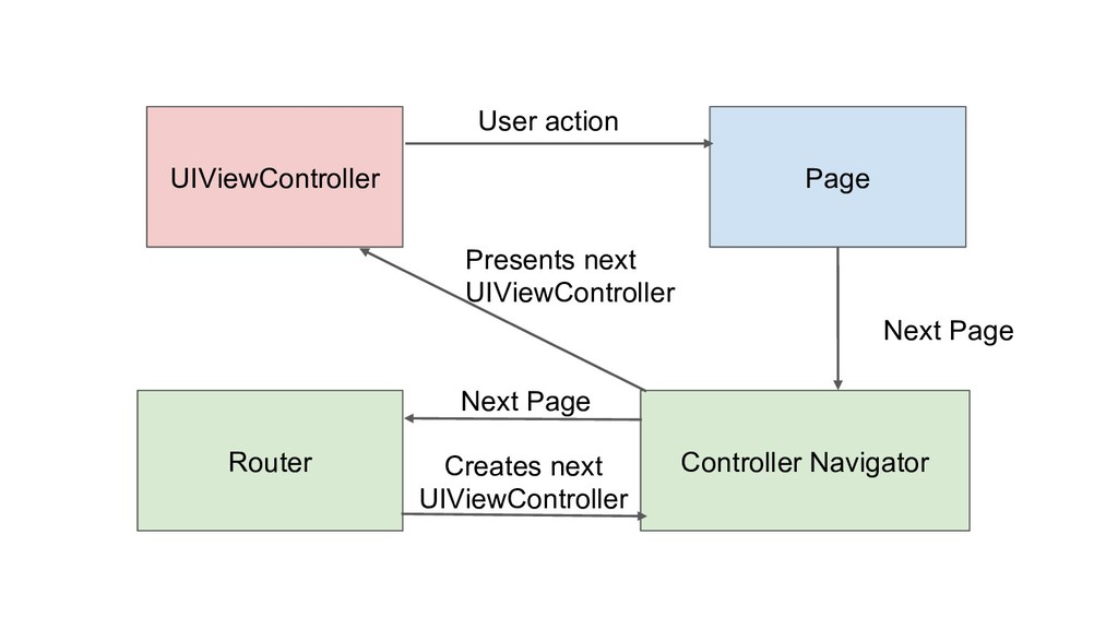 UIViewController Page User action Next Page Con...