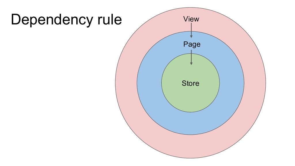 Store Page View Dependency rule