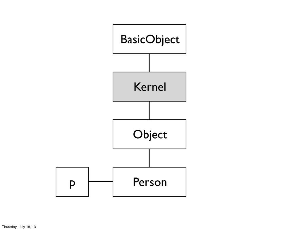 Kernel Object BasicObject Person p Thursday, Ju...