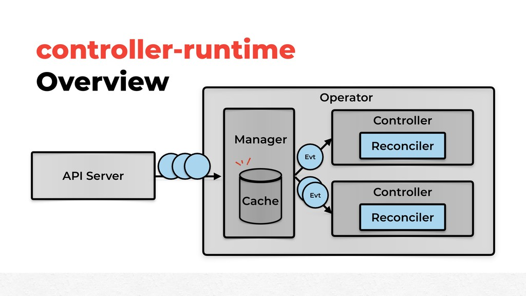 controller-runtime Overview API Server Operator...