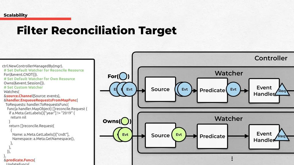 Filter Reconciliation Target Controller Watcher...