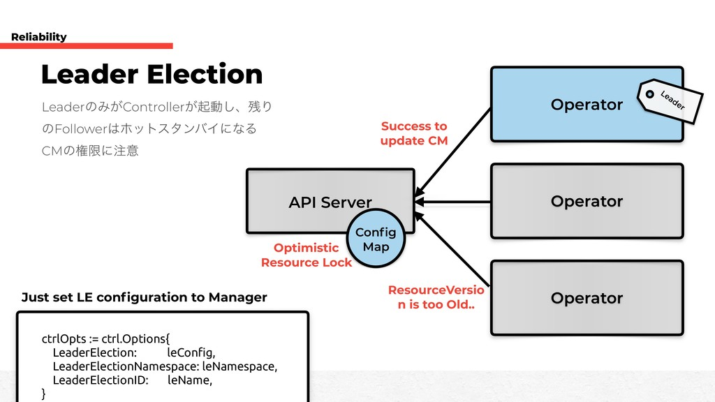 API Server Operator Operator Operator Leader El...