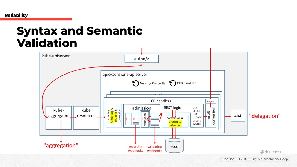 Syntax and Semantic Validation Reliability Kube...