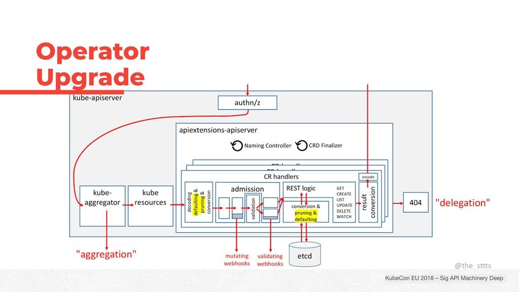 KubeCon EU 2018 – Sig API Machinery Deep   Oper...
