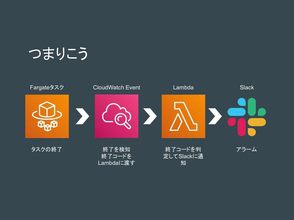 つまりこう Fargateタスク CloudWatch Event Lambda Slack ...