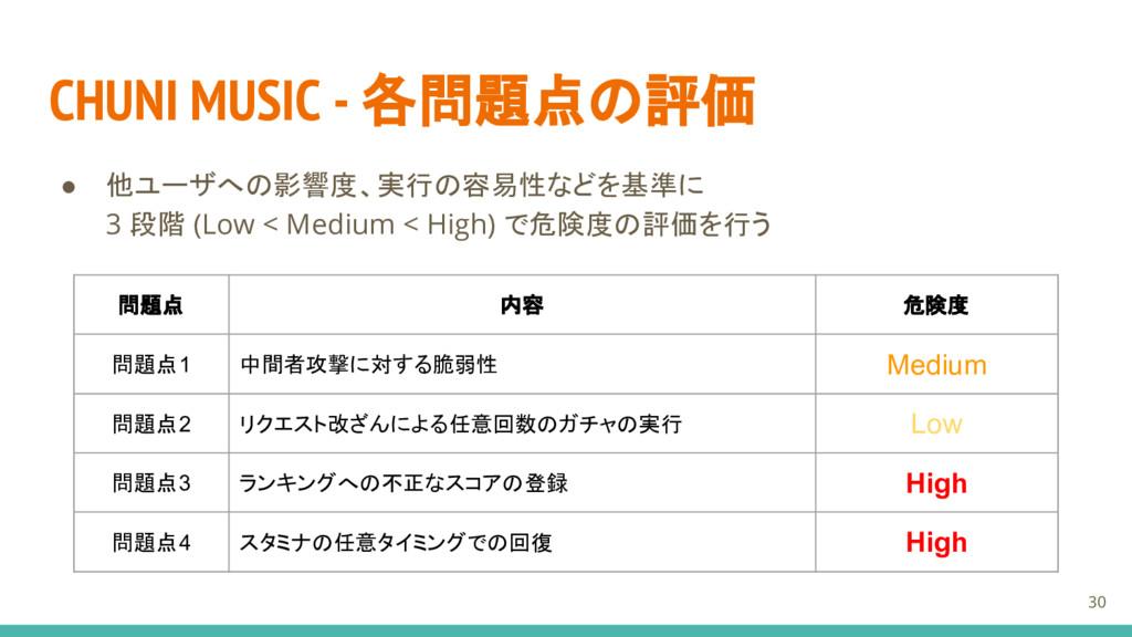 CHUNI MUSIC - 各問題点の評価 ● 他ユーザへの影響度、実行の容易性などを基準に ...
