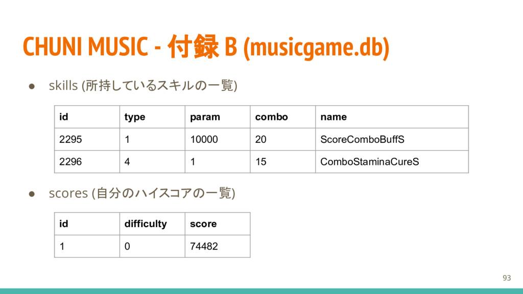 CHUNI MUSIC - 付録 B (musicgame.db) ● skills (所持し...