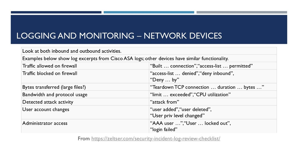 LOGGING AND MONITORING – NETWORK DEVICES From h...
