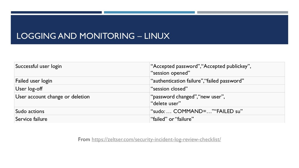 LOGGING AND MONITORING – LINUX From https://zel...