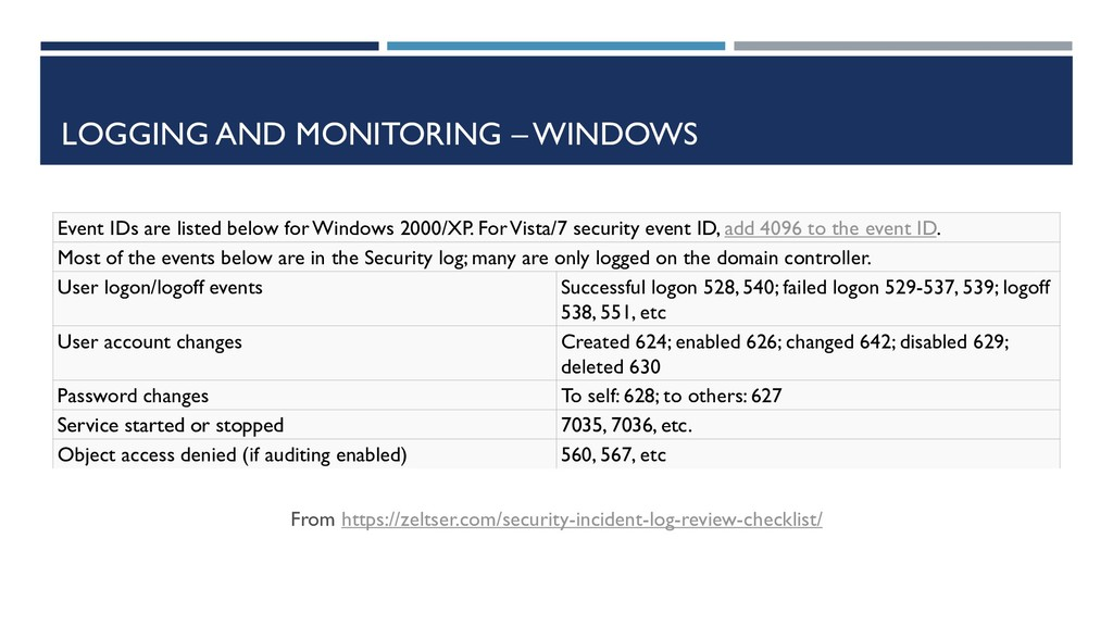 LOGGING AND MONITORING – WINDOWS From https://z...