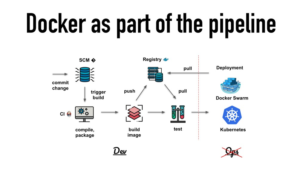Docker as part of the pipeline