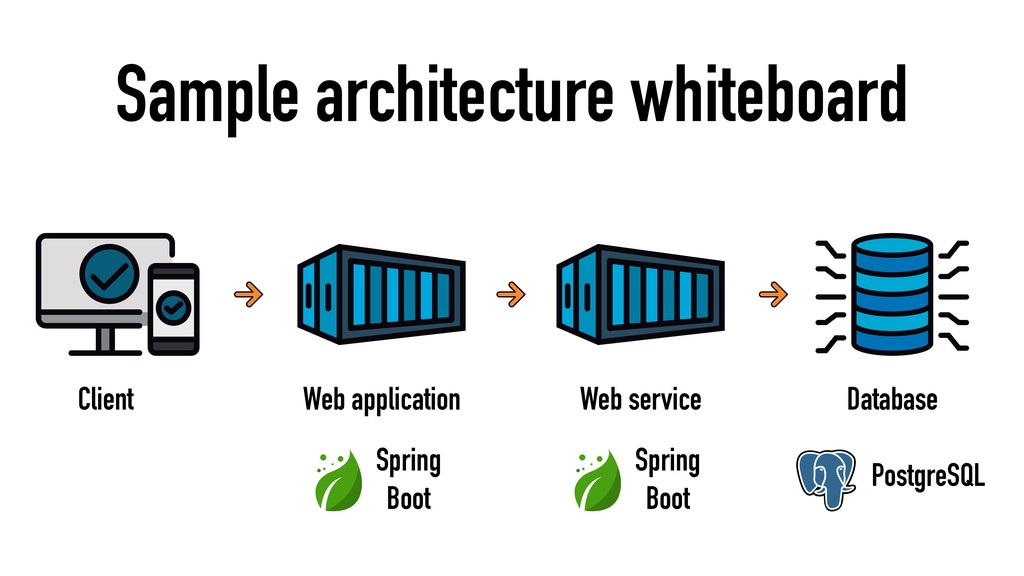 Sample architecture whiteboard Client Web appli...