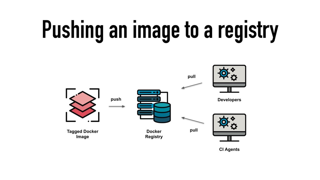 Pushing an image to a registry