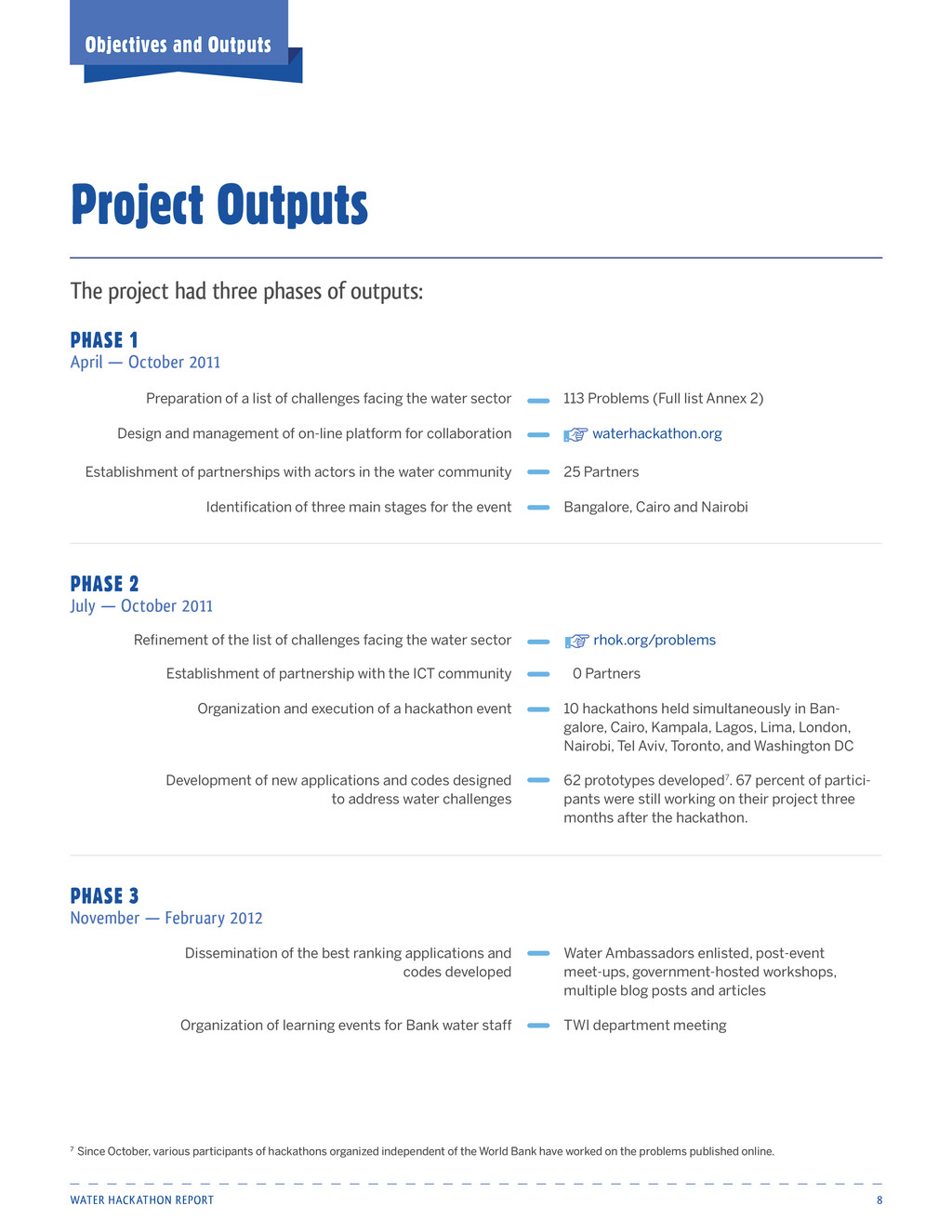 Water Hackathon Report 8 Project Outputs Object...