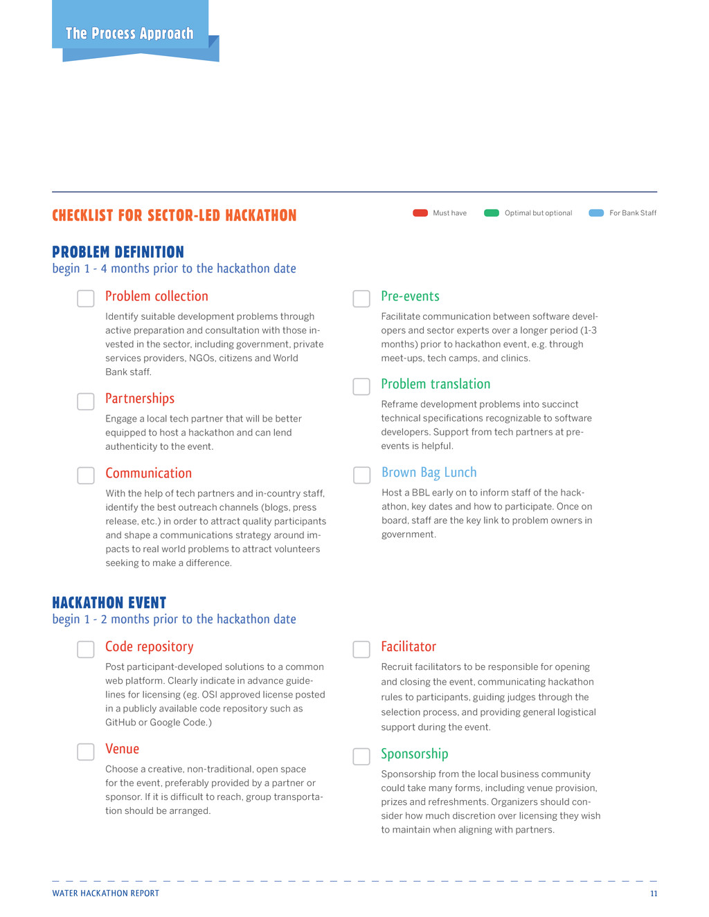 Water Hackathon Report 11 Checklist for Sector-...