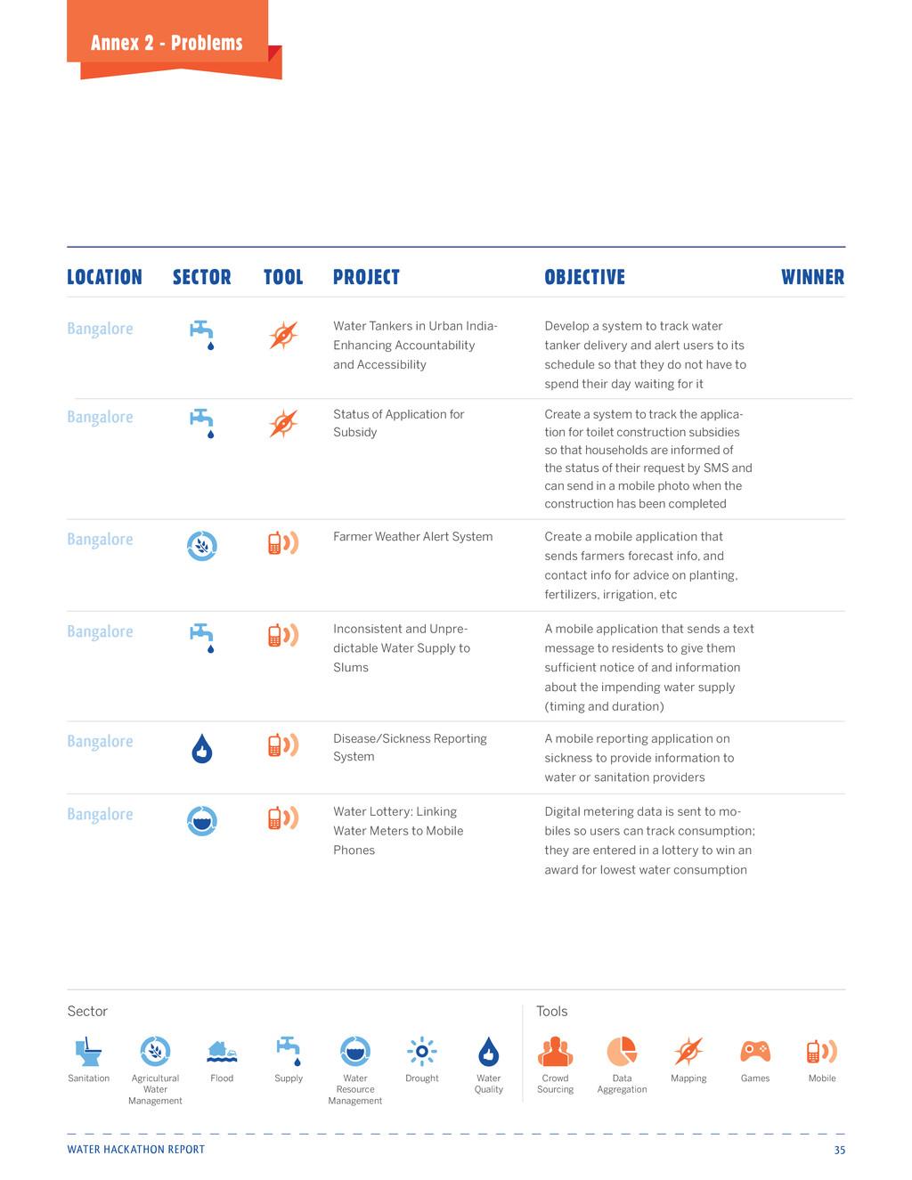 Water Hackathon Report 35 Annex 2 - Problems St...