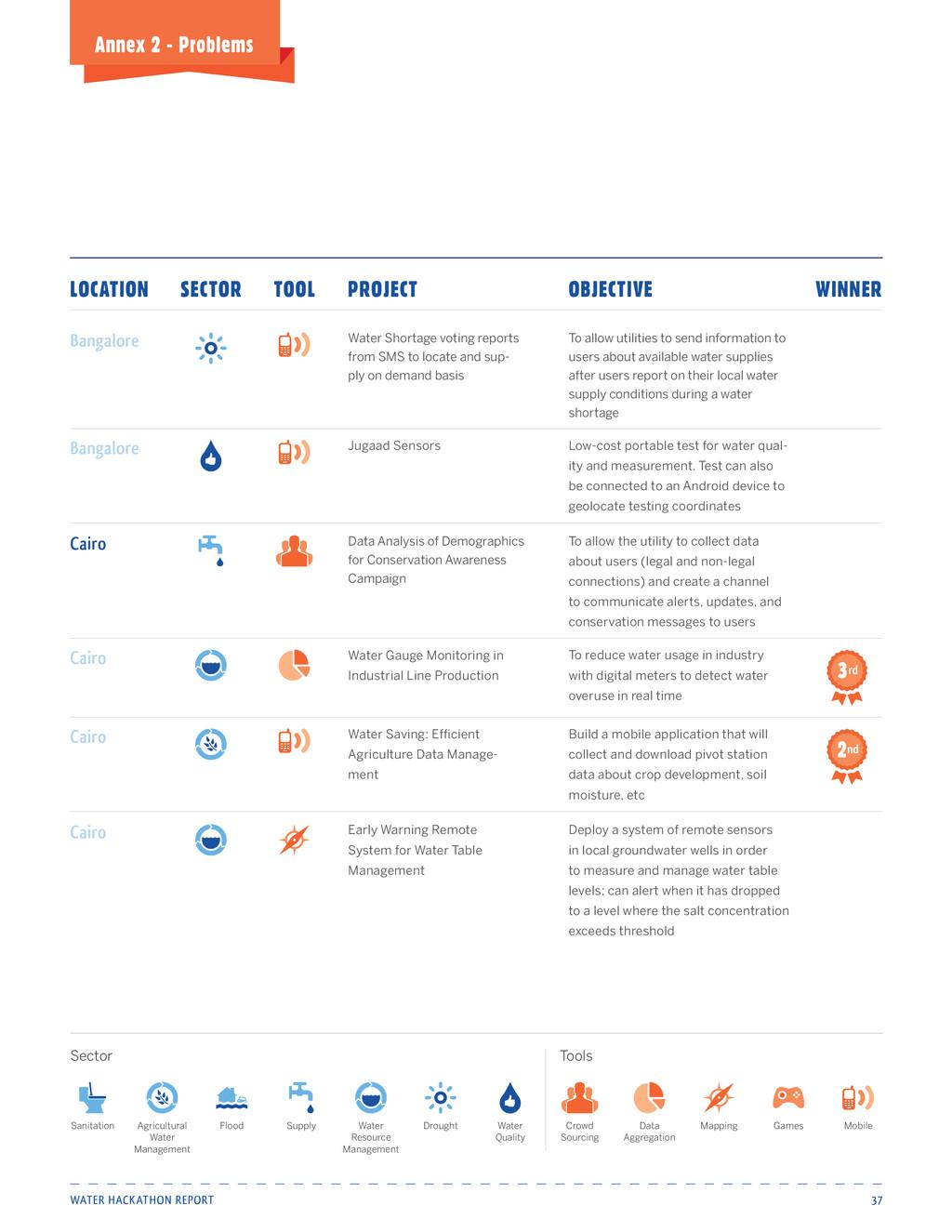Water Hackathon Report 37 Annex 2 - Problems Wa...