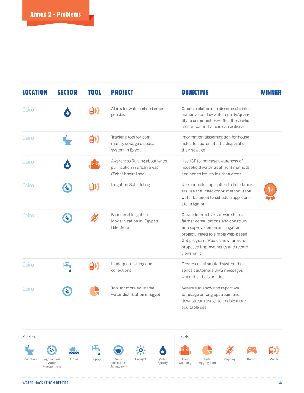 Water Hackathon Report 38 Annex 2 - Problems Al...