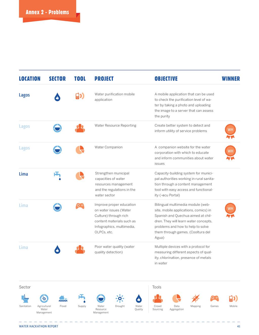 Water Hackathon Report 41 Annex 2 - Problems Wa...