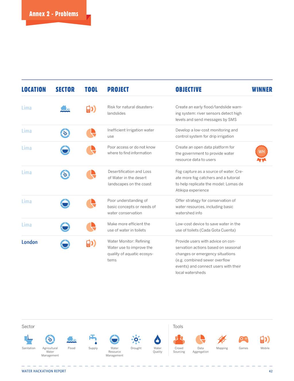 Water Hackathon Report 42 Annex 2 - Problems Po...