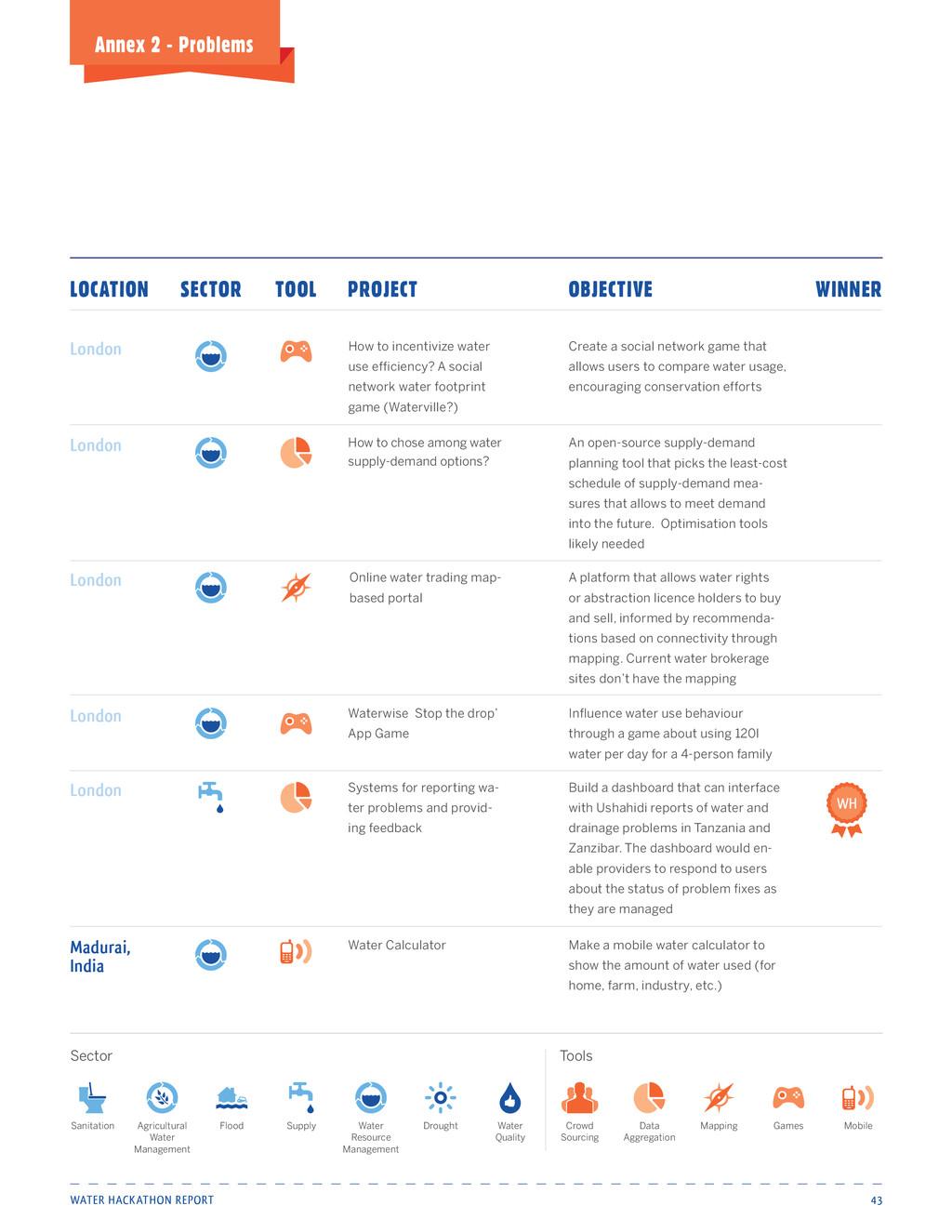 Water Hackathon Report 43 Annex 2 - Problems Ho...
