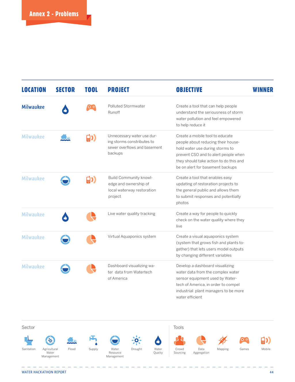 Water Hackathon Report 44 Annex 2 - Problems Un...