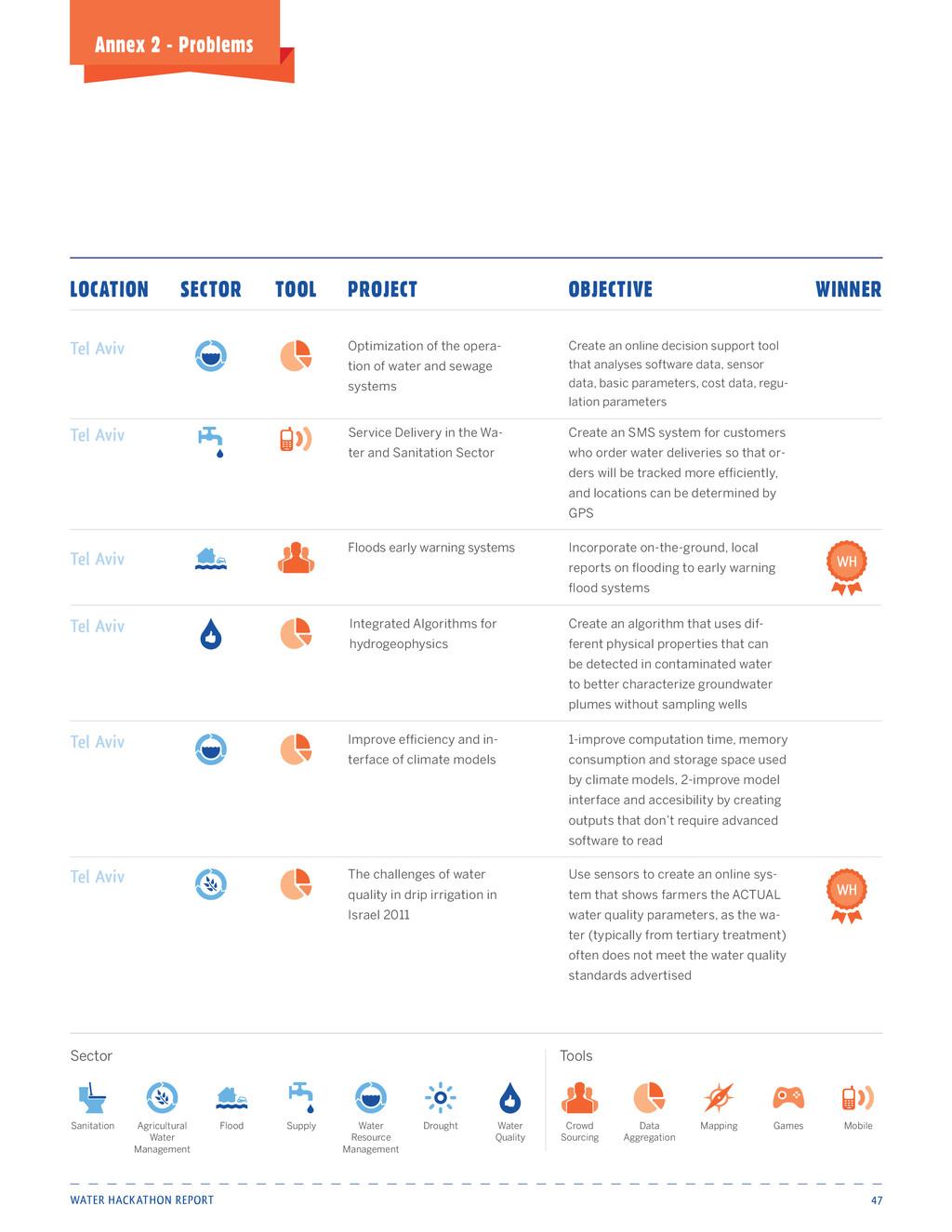 Water Hackathon Report 47 Annex 2 - Problems Fl...