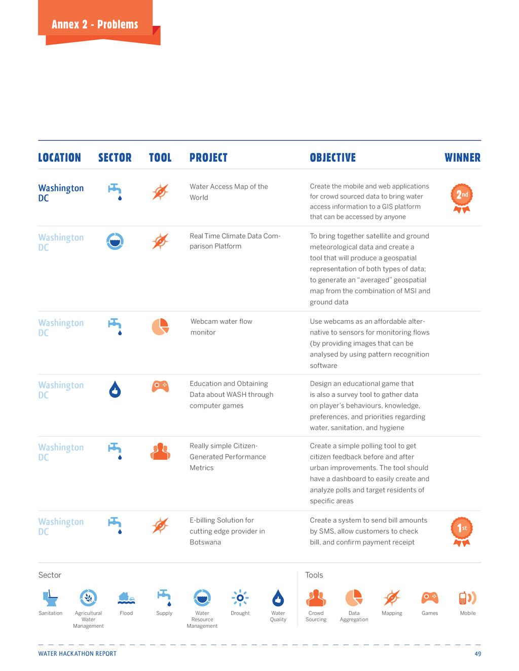Water Hackathon Report 49 Annex 2 - Problems Re...