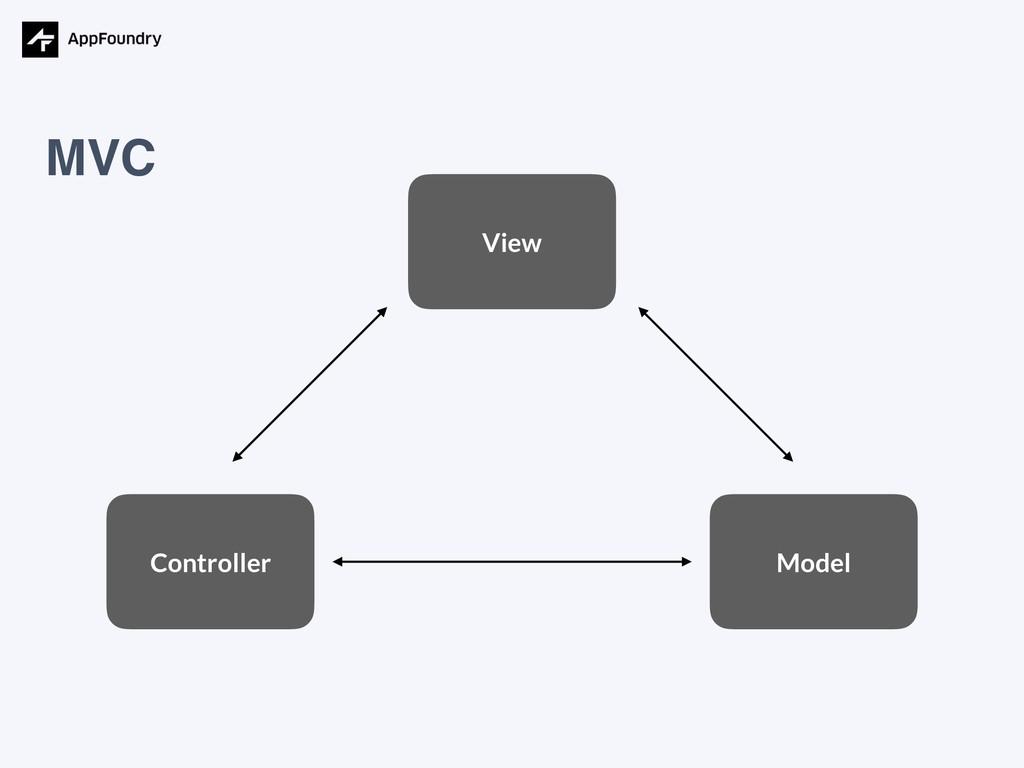 MVC View Model Controller