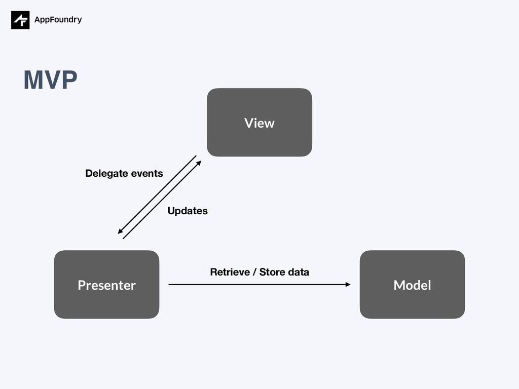 MVP View Model Presenter Retrieve / Store data ...