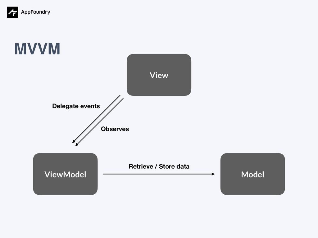 MVVM View Model ViewModel Retrieve / Store data...