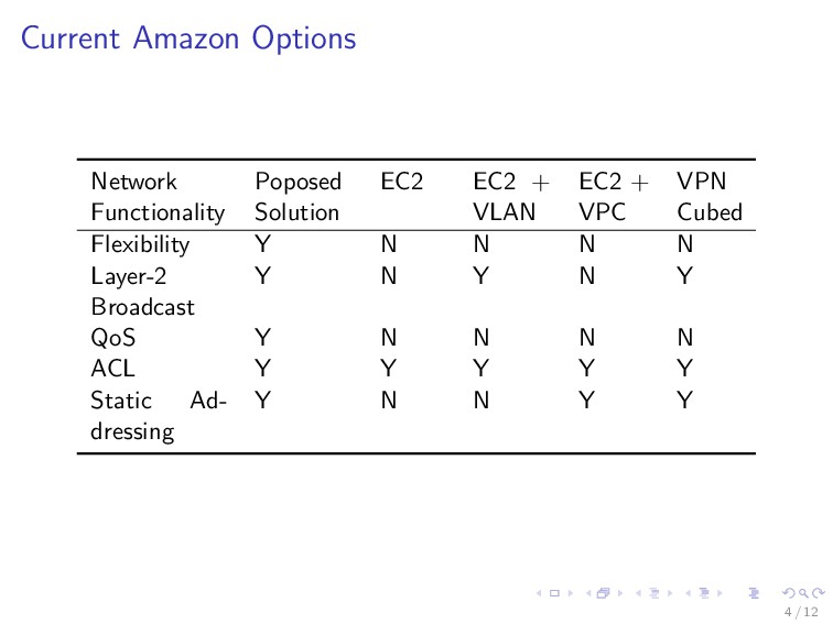Current Amazon Options Network Functionality Po...