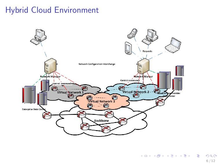 Hybrid Cloud Environment 6 / 12