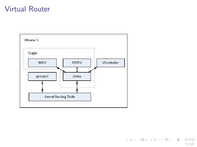 Virtual Router 7 / 12
