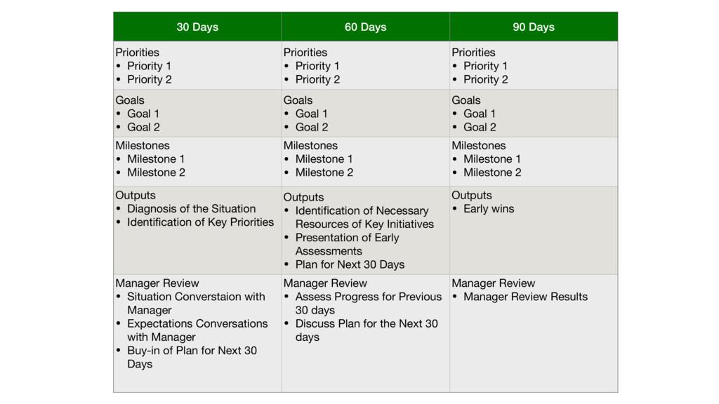30 Days 60 Days 90 Days Priorities  • Priority ...
