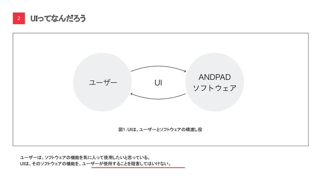 UIってなんだろう 2 図1:UIは、ユーザーとソフトウェアの橋渡し役 ユーザーは、ソフトウ...