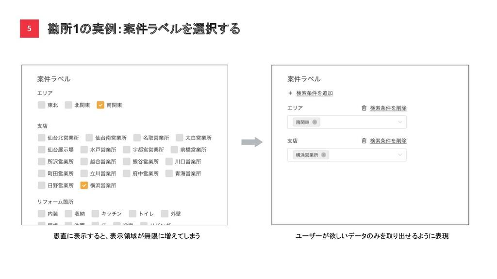 勘所1の実例:案件ラベルを選択する 5 愚直に表示すると、表示領域が無限に増えてしまう ユーザ...
