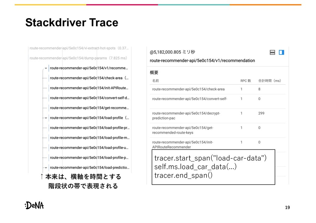 """Stackdriver Trace . ."""" . - ) . )("""" """") . """""""""""" . ...."""