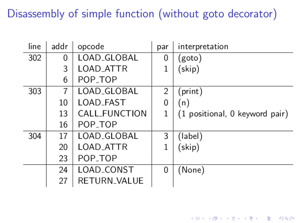 Disassembly of simple function (without goto de...