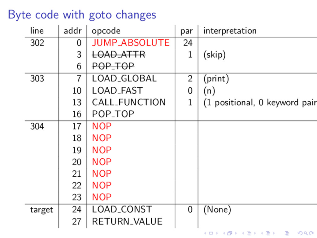 Byte code with goto changes line addr opcode pa...