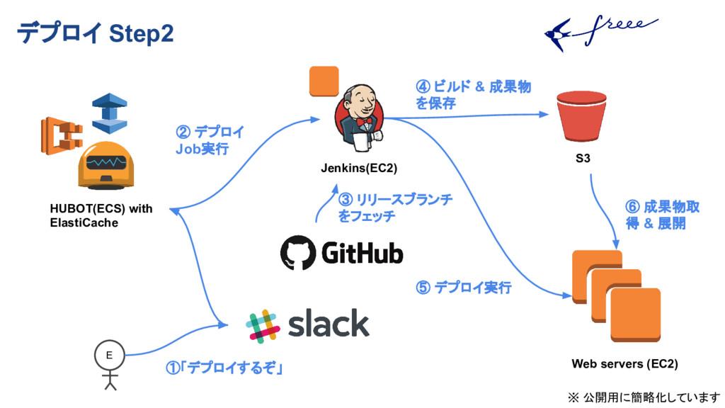 デプロイ Step2 E HUBOT(ECS) with ElastiCache Jenkin...