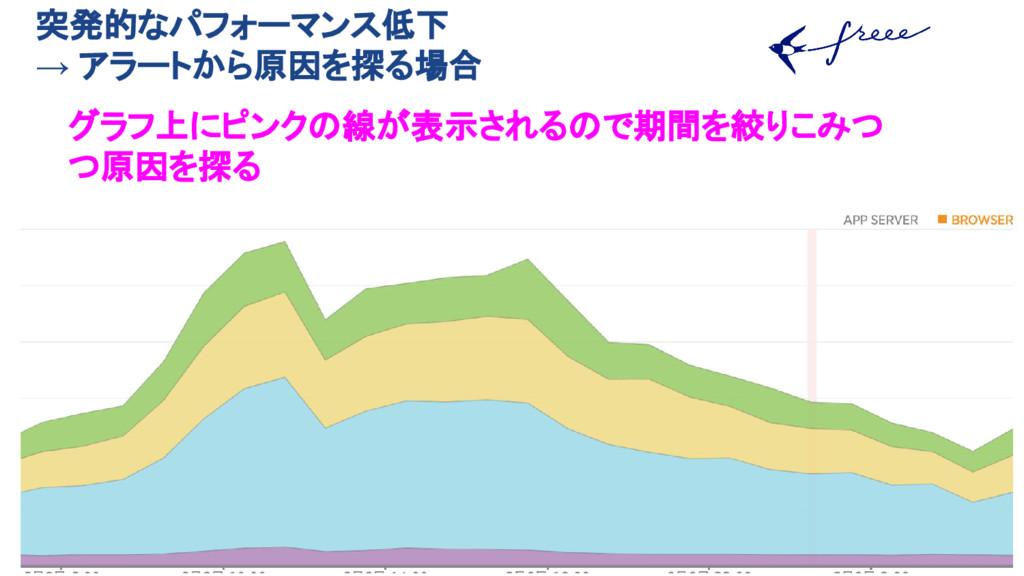 突発的なパフォーマンス低下 → アラートから原因を探る場合 グラフ上にピンクの線が表示されるの...