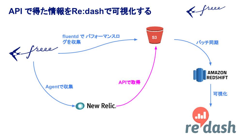 API で得た情報をRe:dashで可視化する Agentで収集 fluentd で パフォー...